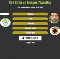 Veli Cetin vs Georgios Tzavellas h2h player stats