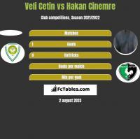 Veli Cetin vs Hakan Cinemre h2h player stats