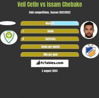Veli Cetin vs Issam Chebake h2h player stats
