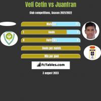 Veli Cetin vs Juanfran h2h player stats