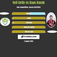 Veli Cetin vs Kaan Kanak h2h player stats