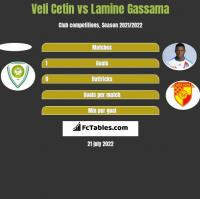 Veli Cetin vs Lamine Gassama h2h player stats