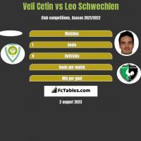 Veli Cetin vs Leo Schwechlen h2h player stats