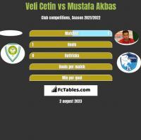 Veli Cetin vs Mustafa Akbas h2h player stats