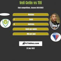 Veli Cetin vs Titi h2h player stats