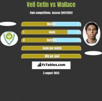 Veli Cetin vs Wallace h2h player stats