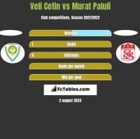 Veli Cetin vs Murat Paluli h2h player stats