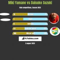 Miki Yamane vs Daisuke Suzuki h2h player stats