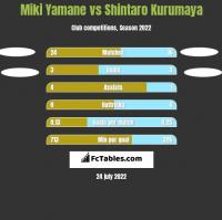Miki Yamane vs Shintaro Kurumaya h2h player stats