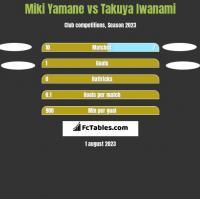 Miki Yamane vs Takuya Iwanami h2h player stats