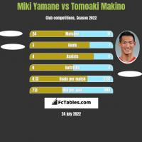 Miki Yamane vs Tomoaki Makino h2h player stats