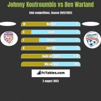 Johnny Koutroumbis vs Ben Warland h2h player stats