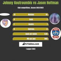 Johnny Koutroumbis vs Jason Hoffman h2h player stats