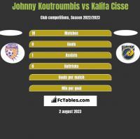 Johnny Koutroumbis vs Kalifa Cisse h2h player stats