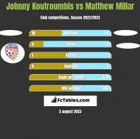 Johnny Koutroumbis vs Matthew Millar h2h player stats