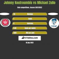 Johnny Koutroumbis vs Michael Zullo h2h player stats