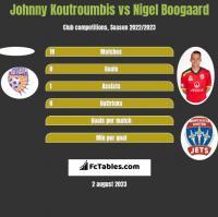 Johnny Koutroumbis vs Nigel Boogaard h2h player stats