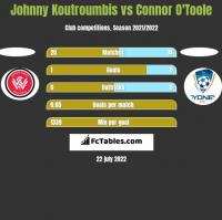 Johnny Koutroumbis vs Connor O'Toole h2h player stats