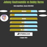 Johnny Koutroumbis vs Bobby Burns h2h player stats