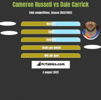 Cameron Russell vs Dale Carrick h2h player stats