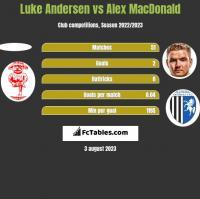 Luke Andersen vs Alex MacDonald h2h player stats