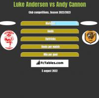 Luke Andersen vs Andy Cannon h2h player stats