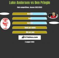 Luke Andersen vs Ben Pringle h2h player stats