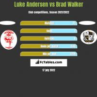 Luke Andersen vs Brad Walker h2h player stats