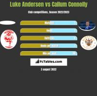 Luke Andersen vs Callum Connolly h2h player stats