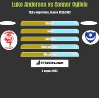 Luke Andersen vs Connor Ogilvie h2h player stats