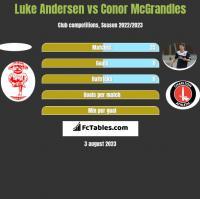 Luke Andersen vs Conor McGrandles h2h player stats