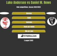 Luke Andersen vs Daniel M. Rowe h2h player stats