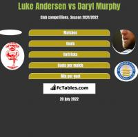 Luke Andersen vs Daryl Murphy h2h player stats
