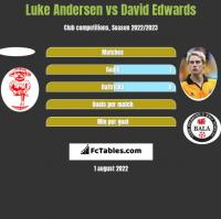 Luke Andersen vs David Edwards h2h player stats