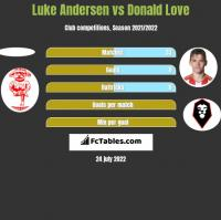 Luke Andersen vs Donald Love h2h player stats