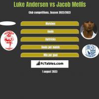 Luke Andersen vs Jacob Mellis h2h player stats