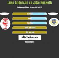 Luke Andersen vs Jake Hesketh h2h player stats