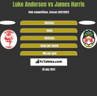 Luke Andersen vs James Harris h2h player stats