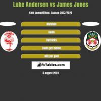 Luke Andersen vs James Jones h2h player stats