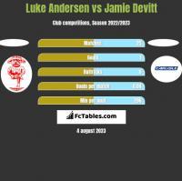 Luke Andersen vs Jamie Devitt h2h player stats