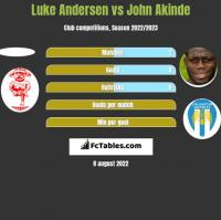 Luke Andersen vs John Akinde h2h player stats