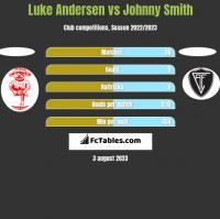 Luke Andersen vs Johnny Smith h2h player stats