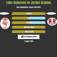 Luke Andersen vs Jordan Graham h2h player stats