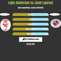 Luke Andersen vs Josh Laurent h2h player stats