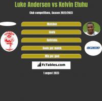 Luke Andersen vs Kelvin Etuhu h2h player stats