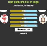 Luke Andersen vs Lee Angol h2h player stats