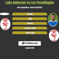 Luke Andersen vs Lee Frecklington h2h player stats
