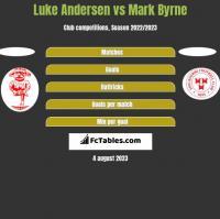 Luke Andersen vs Mark Byrne h2h player stats