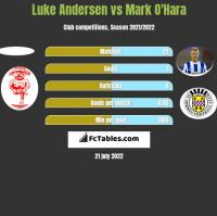 Luke Andersen vs Mark O'Hara h2h player stats