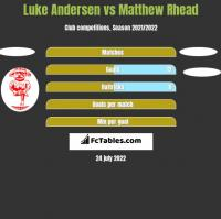 Luke Andersen vs Matthew Rhead h2h player stats